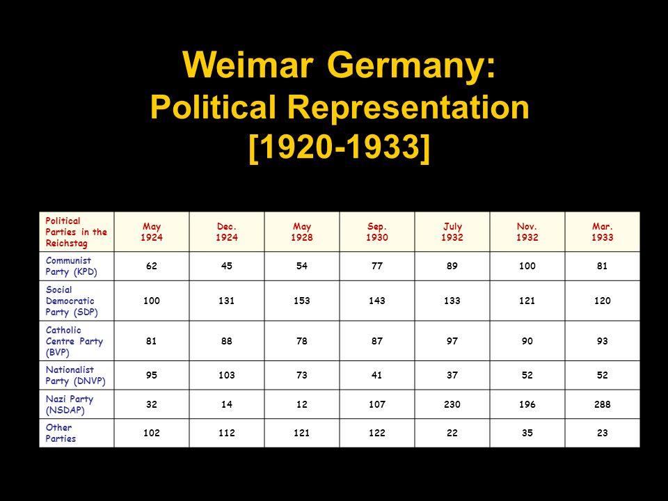 Weimar Germany: Political Representation [1920-1933]
